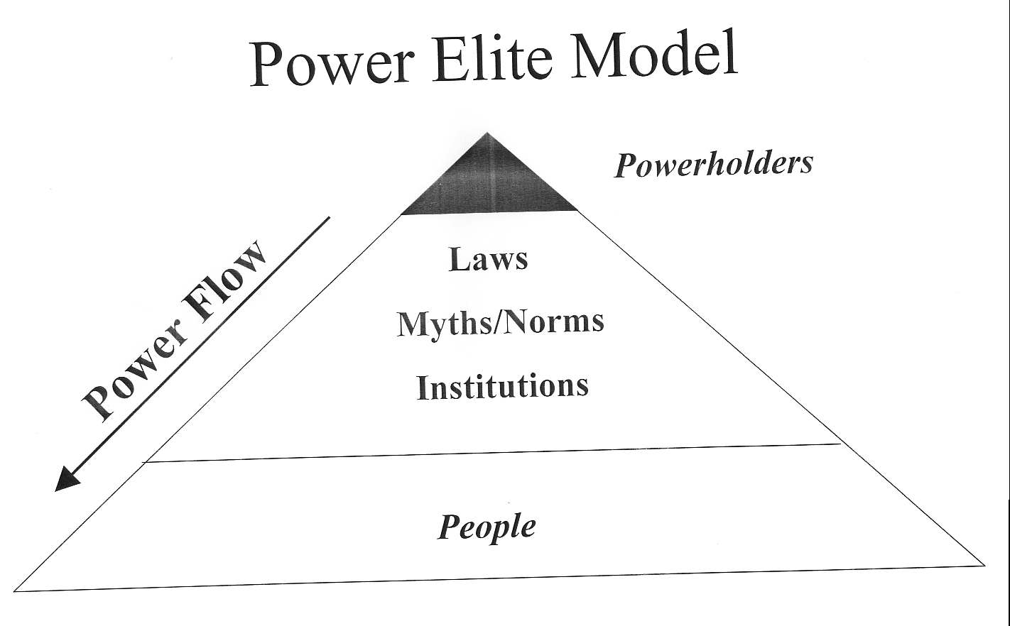 Diversity in the power elite thesis